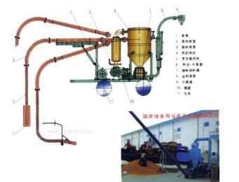 氣力輸送運料器