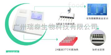 RS-PS-24食品安全检测车