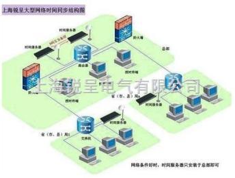 局域网时间同步,NTP卫星授时器,NTP网络时钟同步器