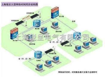网络时钟同步服务器,GPS同步时间服务器,网络授时产品