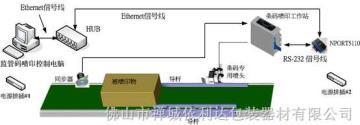 中國佛山商品監管碼專用噴印系統示意圖中國佛山商品監管碼專用噴印系統示意圖|商品監管碼專用噴碼機