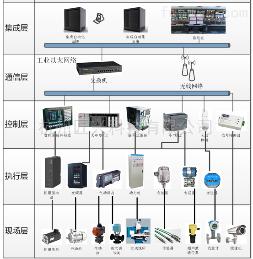 www.hzjux.comMES设备管理系统