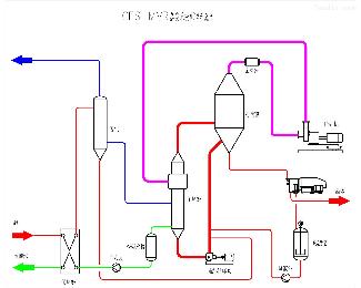 MGY-121MVR蒸发器的工艺流程 宁夏废水零排放