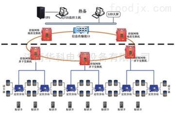 kj725井下人員精確定位系統煤礦定位管理系統