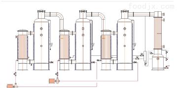 SZ3系列多效废水蒸发器