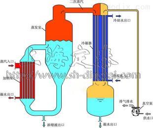 MVR蒸发器zui新高效节能款