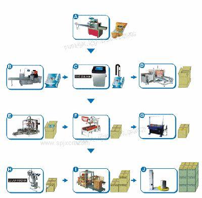 包裝生產線,全自動化包裝生產線