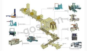 GSZ-WKM-002XW后道无人包装流水线_后包装生产线设备厂家_【高臻机械】