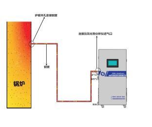 SKA/NE-601(NOx)注塑车间燃气锅炉氮氧化物NOx检测设备