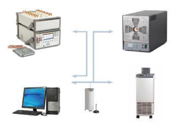PTCAL热偶热阻检定系统福禄克1586A温度校准