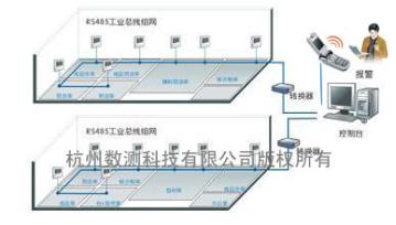RS485一線式溫濕度系統