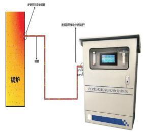 133*9282*5977在线式氮氧化物工业废气分析仪