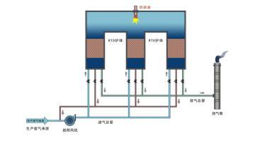 熱氧化處理技術