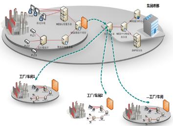 www.hzjux.comMES系統實施技術及要點
