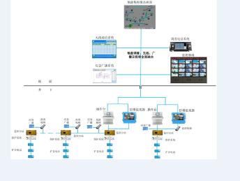 KTC158矿用工作面一体化集控系统的设计规范