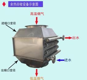 KX余热回收换热器