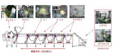 SK-J007七段式全自动煮面机