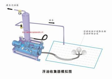涡旋式油水分离器