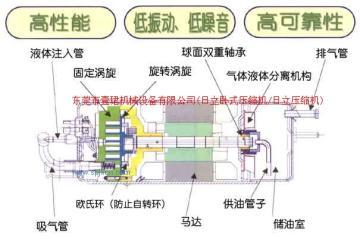 日立臥式壓縮機ZL6013S1