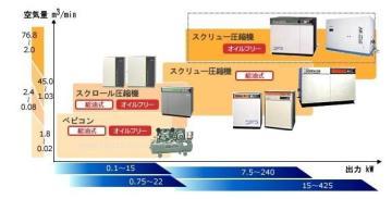日立干燥机 日立过滤器 日立冷干机 HITACHI冷干机