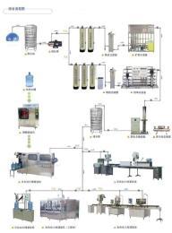 水厂设备、水处理设备,纯化水设备,矿泉水设备,山泉水设备