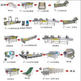 供应-JTXY系列休闲鱼制品专用设备、炸鱼设备、炸鱼仔油炸机 产品图片