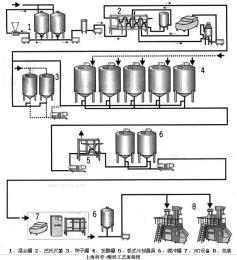酸奶工藝流程圖 酸奶生產線