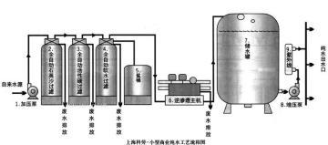 小型商业纯水流程图 纯水生产线