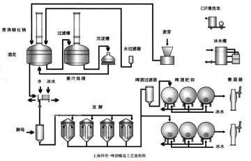 啤酒釀造工藝流程圖 啤酒釀造生產線