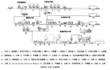 牛奶工藝流程圖 牛奶生產線