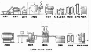 果汁飲料工藝流程圖