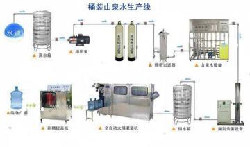 云南昆明山泉水生产设备全自动灌装机桶装纯净水