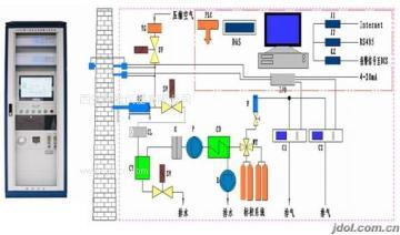 聚能发电厂超低排放改造工程脱硫CEMS烟气分析仪系统