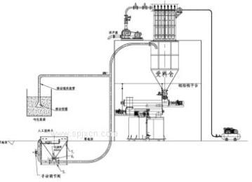 上海曼大負壓吸送泵 糧食加工廠得力助手