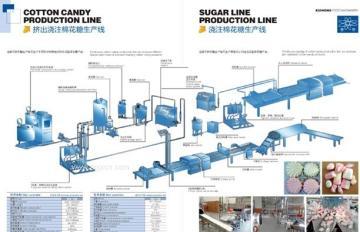 供应棉花糖生产线