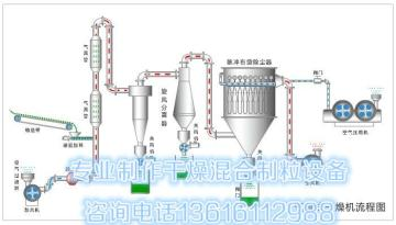 專業制造發泡劑干燥設備,值得您信賴發泡劑專用脈沖氣流干燥機,發泡劑烘干設備