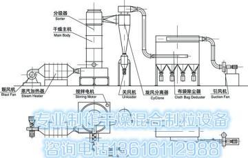 甲基纤维素专用闪蒸干燥机,旋转闪蒸干燥设备,HMPC纤维素用分级闪蒸烘干机