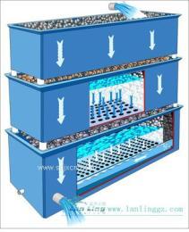 漁悅廣州水處理設備滴流過濾器可用于污水處理