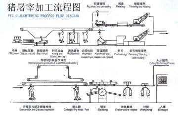 富禾隆 生猪屠宰流水线设备
