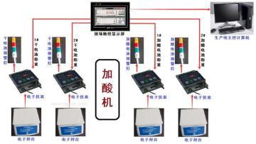 雙工位酸量稱重系統