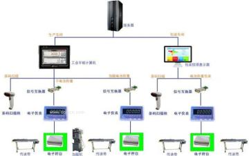 電池加酸稱重信息采集系統