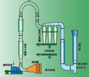 脉冲气流干燥机