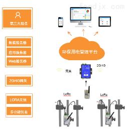 AcrelCloud-3000AcrelCloud-3000环保用电监管云平台