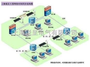无线时间同步服务器,GPS卫星对时器,NTP授时服务器