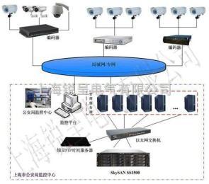 NTP服務器