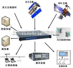 GPS时钟装置,GPS时间基准源,北斗卫星授时服务器