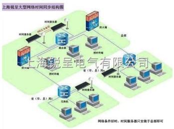 NTP网络时钟服务器,网络授时服务器,局域网时钟统一设备