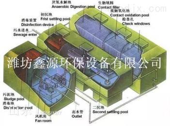廣東揭陽市屠宰污水處理設備 一體化地埋式污水處理設備廠家