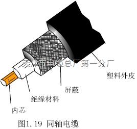 SYV-射頻同軸電纜