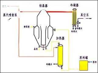 連續結晶器